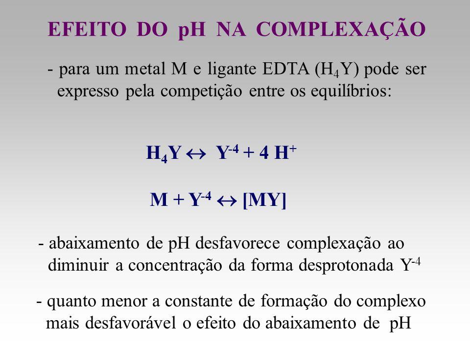 EFEITO DO pH NA COMPLEXAÇÃO H 4 Y Y -4 + 4 H + M + Y -4 [MY] - abaixamento de pH desfavorece complexação ao diminuir a concentração da forma desproton