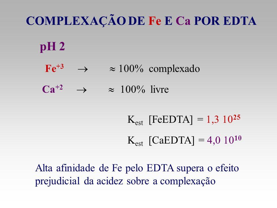 Fe +3 100% complexado Alta afinidade de Fe pelo EDTA supera o efeito prejudicial da acidez sobre a complexação COMPLEXAÇÃO DE Fe E Ca POR EDTA pH 2 K
