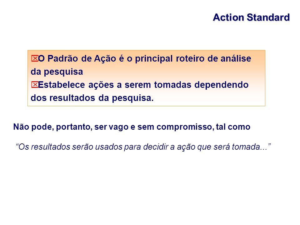 Action Standard O Padrão de Ação é o principal roteiro de análise da pesquisa Estabelece ações a serem tomadas dependendo dos resultados da pesquisa.