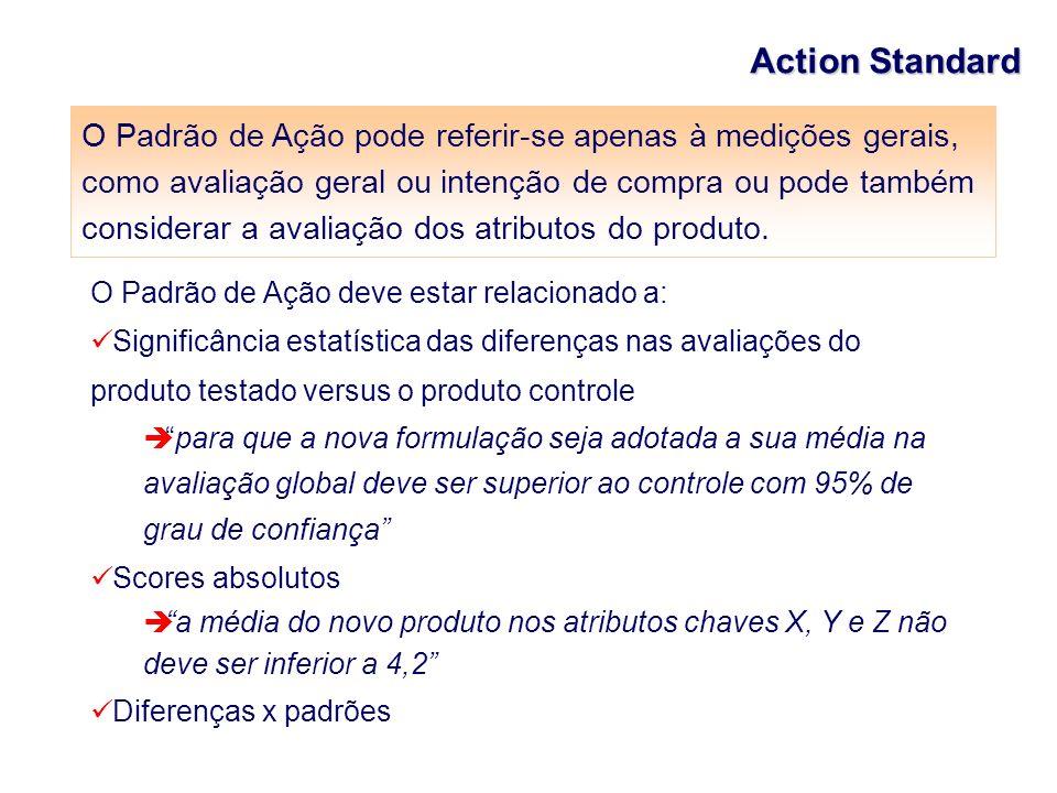 Action Standard O Padrão de Ação deve estar relacionado a: Significância estatística das diferenças nas avaliações do produto testado versus o produto