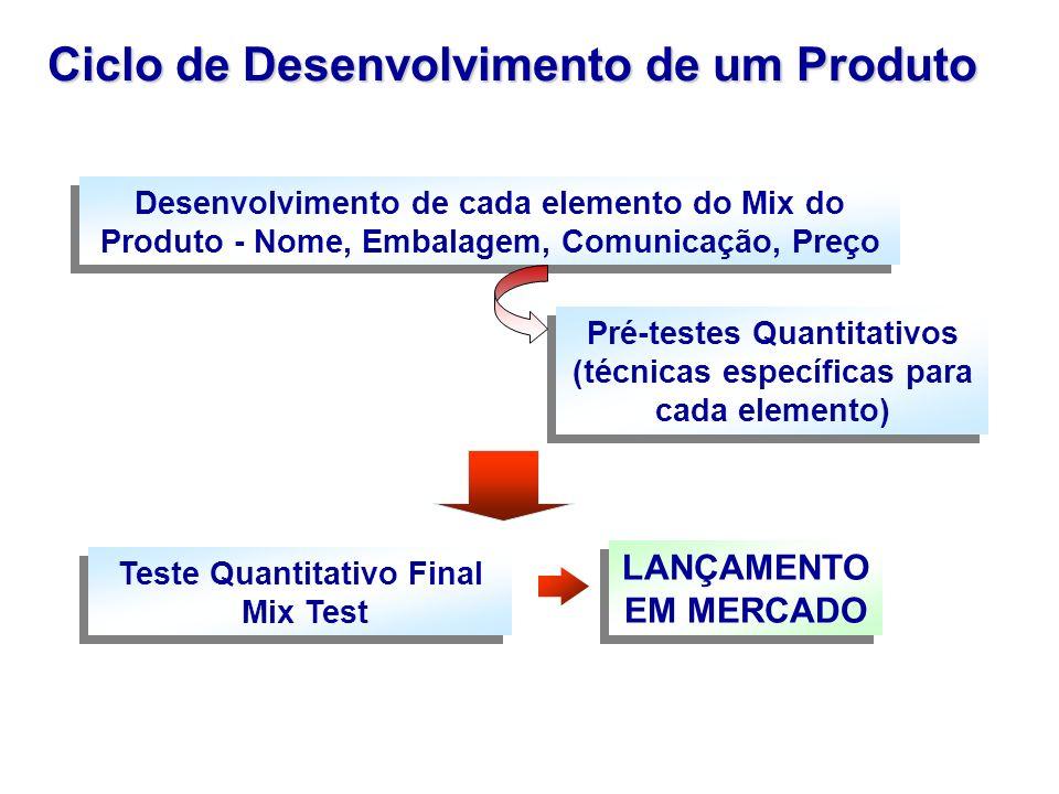 Ciclo de Desenvolvimento de um Produto Desenvolvimento de cada elemento do Mix do Produto - Nome, Embalagem, Comunicação, Preço Pré-testes Quantitativ