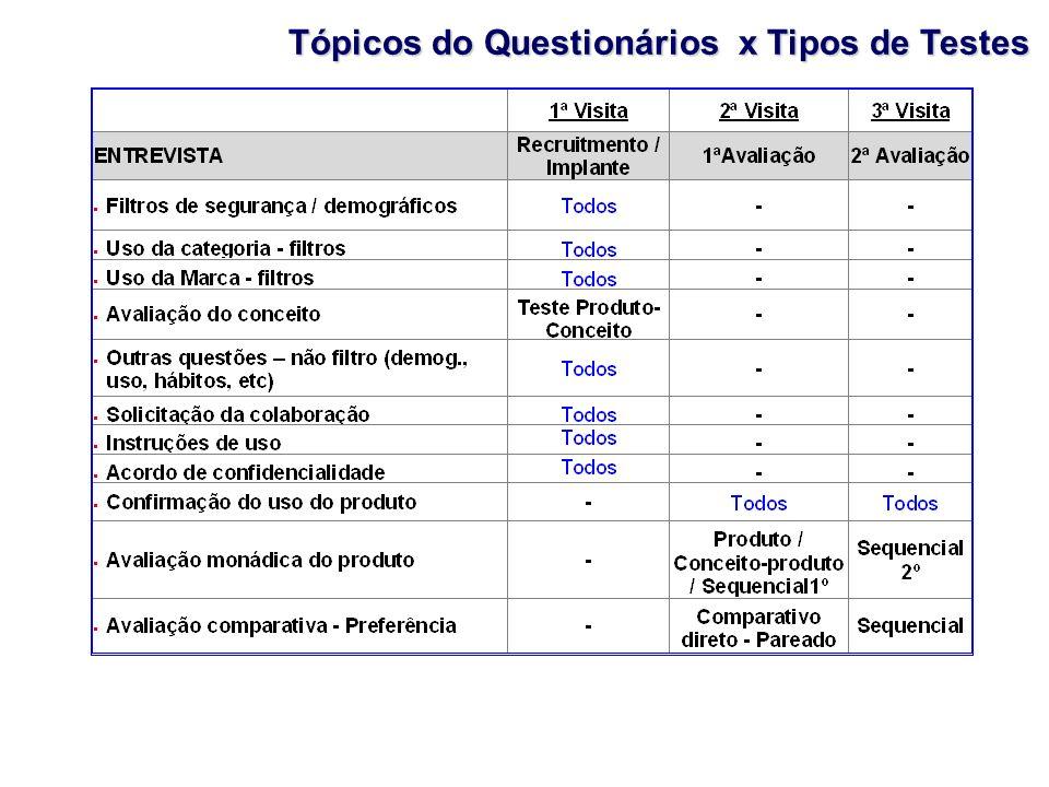 Tópicos do Questionários x Tipos de Testes