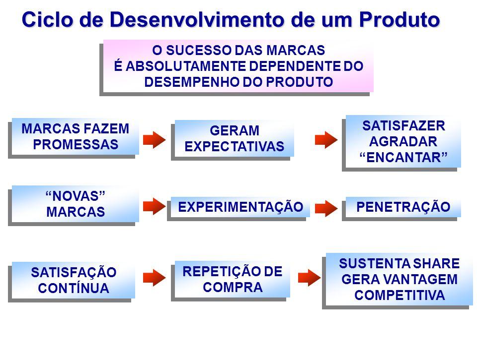 Ciclo de Desenvolvimento de um Produto MARCAS FAZEM PROMESSAS SATISFAZER AGRADAR ENCANTAR SATISFAZER AGRADAR ENCANTAR GERAM EXPECTATIVAS SATISFAÇÃO CO