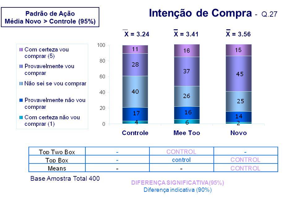 Intenção de Compra - Q.27 DIFERENÇA SIGNIFICATIVA(95%) Diferença indicativa (90%) Base Amostra Total 400 X = 3.24X = 3.41X = 3.56 Padrão de Ação Média