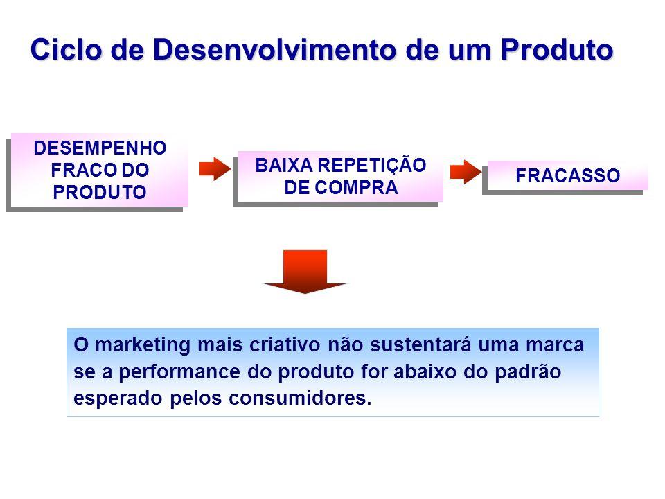 DESEMPENHO FRACO DO PRODUTO BAIXA REPETIÇÃO DE COMPRA FRACASSO Ciclo de Desenvolvimento de um Produto O marketing mais criativo não sustentará uma mar