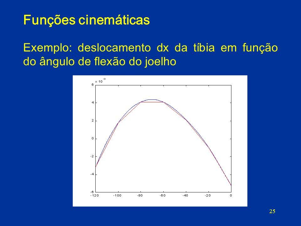 25 Funções cinemáticas Exemplo: deslocamento dx da tíbia em função do ângulo de flexão do joelho