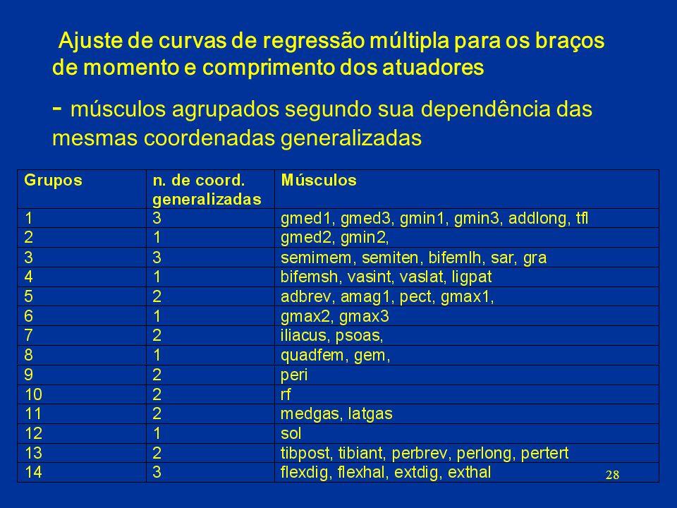 28 Ajuste de curvas de regressão múltipla para os braços de momento e comprimento dos atuadores - músculos agrupados segundo sua dependência das mesma