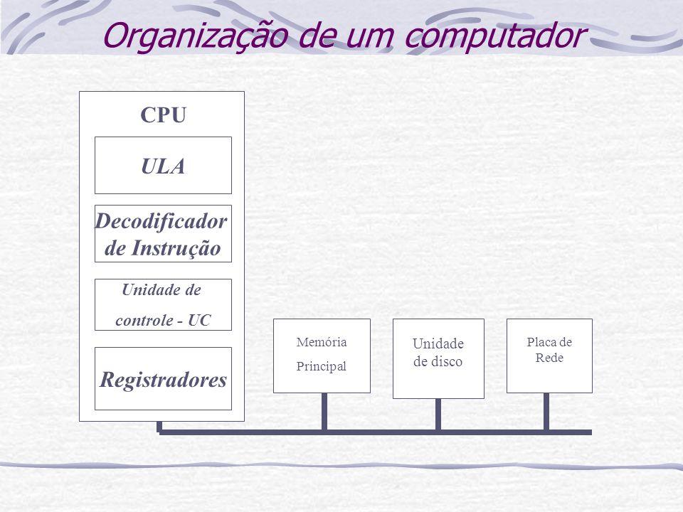 Organização de um computador ULA Unidade de controle - UC Registradores CPU Memória Principal Unidade de disco Placa de Rede Decodificador de Instruçã
