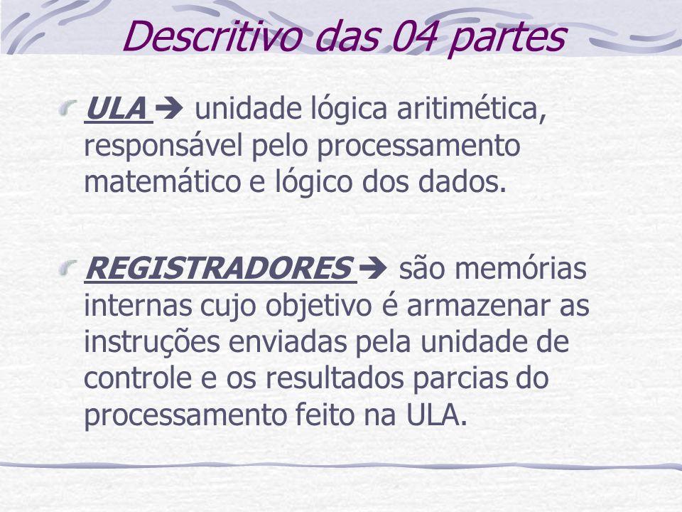 Descritivo das 04 partes ULA unidade lógica aritimética, responsável pelo processamento matemático e lógico dos dados. REGISTRADORES são memórias inte