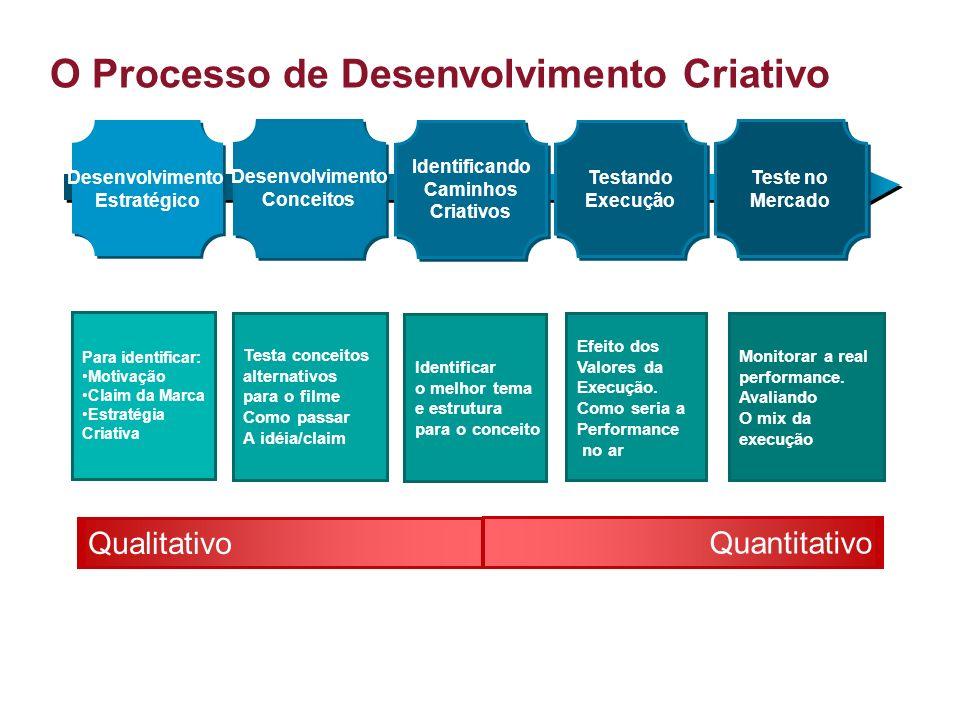 2 O Processo de Desenvolvimento Criativo Qualitativo Quantitativo Desenvolvimento Estratégico Desenvolvimento Estratégico Desenvolvimento Conceitos De