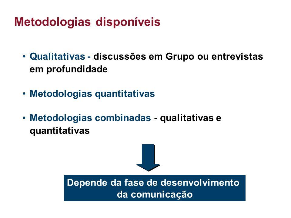 3 Metodologias disponíveis Qualitativas - discussões em Grupo ou entrevistas em profundidade Metodologias quantitativas Metodologias combinadas - qualitativas e quantitativas Depende da fase de desenvolvimento da comunicação