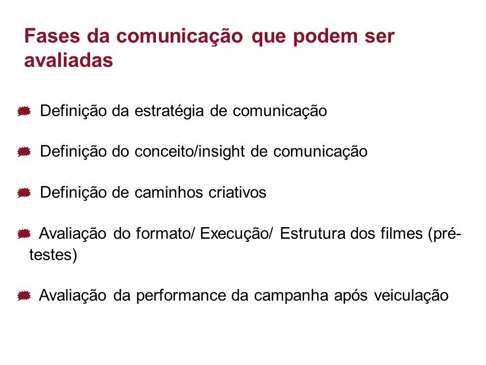 4 Fases da comunicação que podem ser avaliadas Definição da estratégia de comunicação Definição do conceito/insight de comunicação Definição de caminhos criativos Avaliação do formato/ Execução/ Estrutura dos filmes (pré- testes) Avaliação da performance da campanha após veiculação