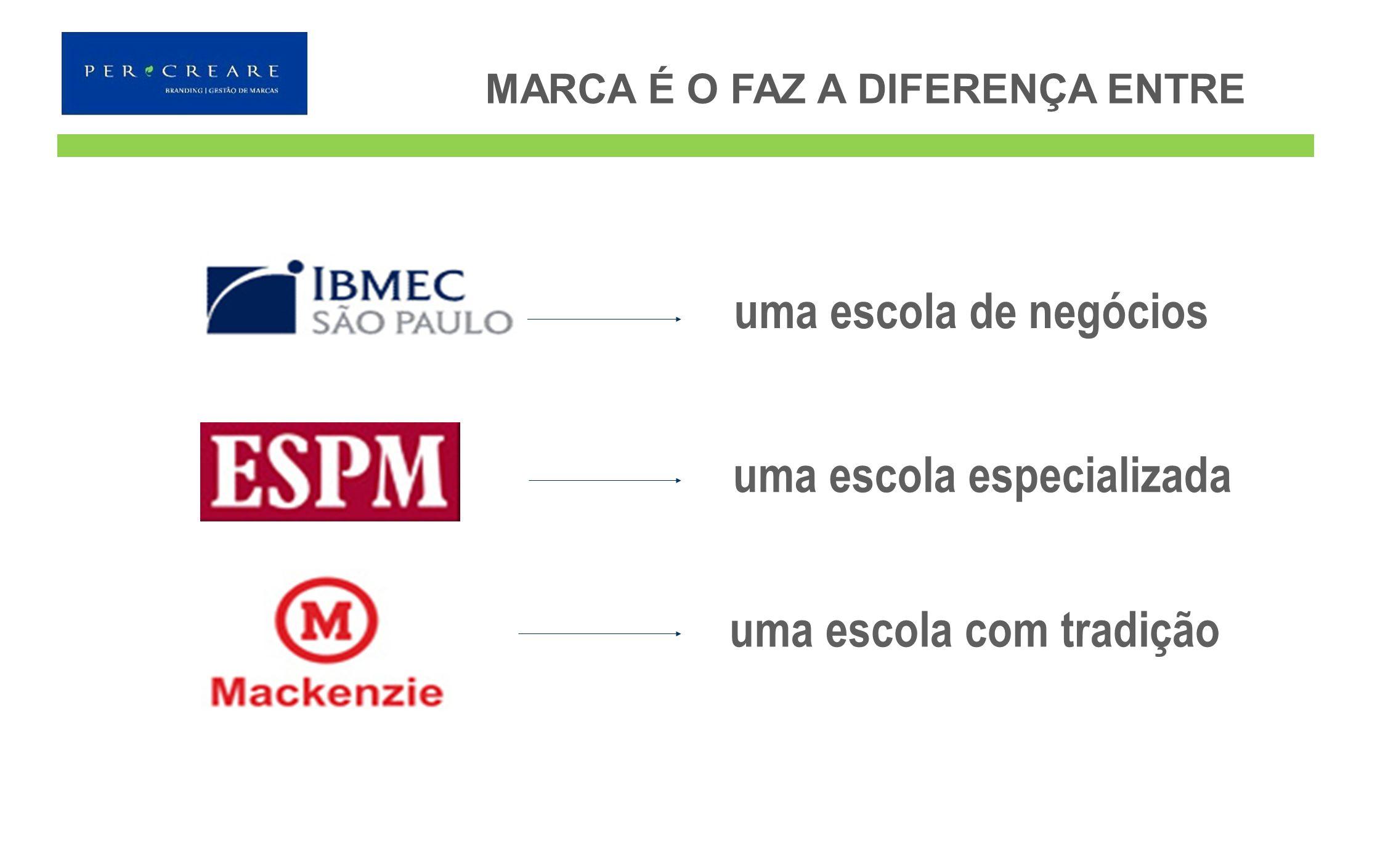 MARCA É O FAZ A DIFERENÇA ENTRE. uma escola de negócios uma escola especializada uma escola com tradição