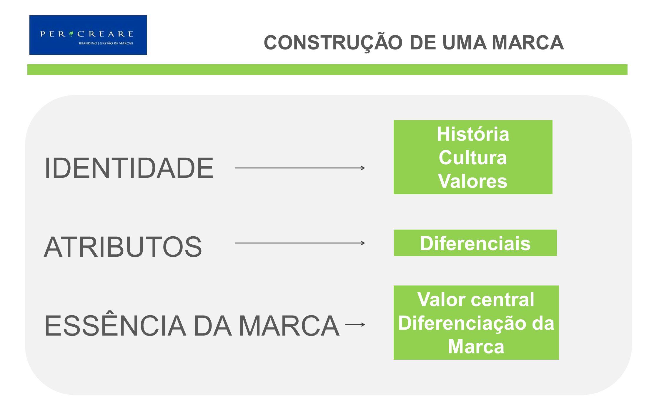IDENTIDADE ATRIBUTOS ESSÊNCIA DA MARCA CONSTRUÇÃO DE UMA MARCA História Cultura Valores Diferenciais Valor central Diferenciação da Marca