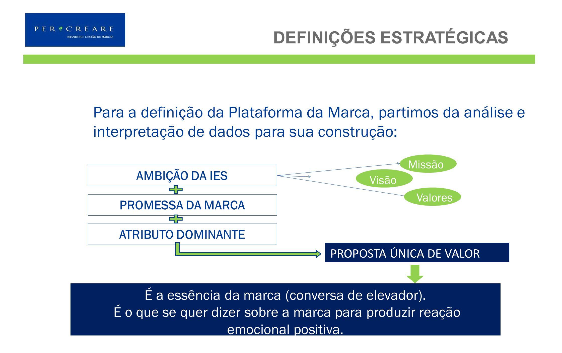 Para a definição da Plataforma da Marca, partimos da análise e interpretação de dados para sua construção: DEFINIÇÕES ESTRATÉGICAS AMBIÇÃO DA IES PROM