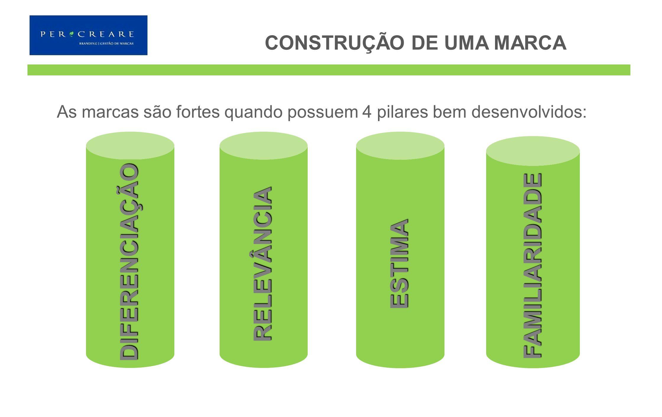 As marcas são fortes quando possuem 4 pilares bem desenvolvidos: DIFERENCIAÇÃO RELEVÂNCIA ESTIMA FAMILIARIDADE CONSTRUÇÃO DE UMA MARCA