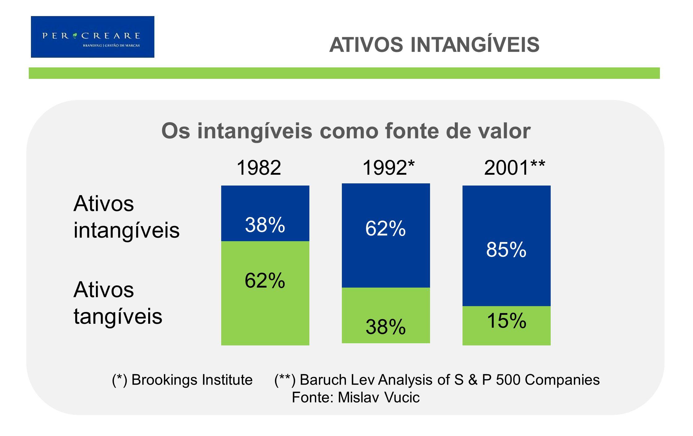 Os intangíveis como fonte de valor 62% 38% 62% 38% 85% 15% 1982 1992* 2001** Ativos intangíveis Ativos tangíveis (*) Brookings Institute (**) Baruch L