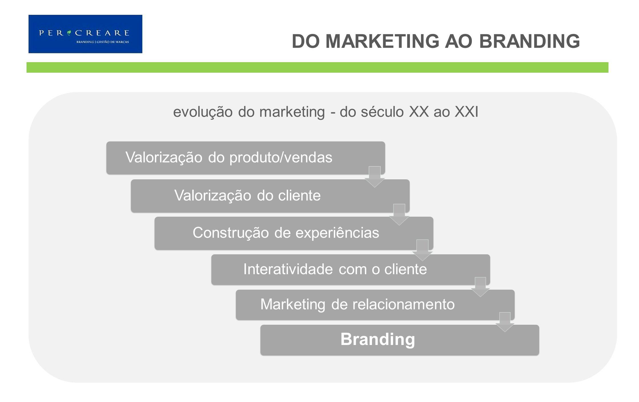 evolução do marketing - do século XX ao XXI Valorização do produto/vendasValorização do cliente Construção de experiências Interatividade com o client