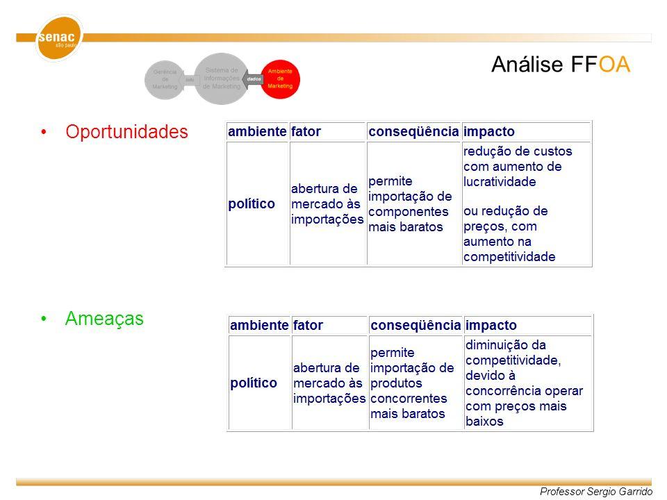 Professor Sergio Garrido Análise FFOA Oportunidades Ameaças
