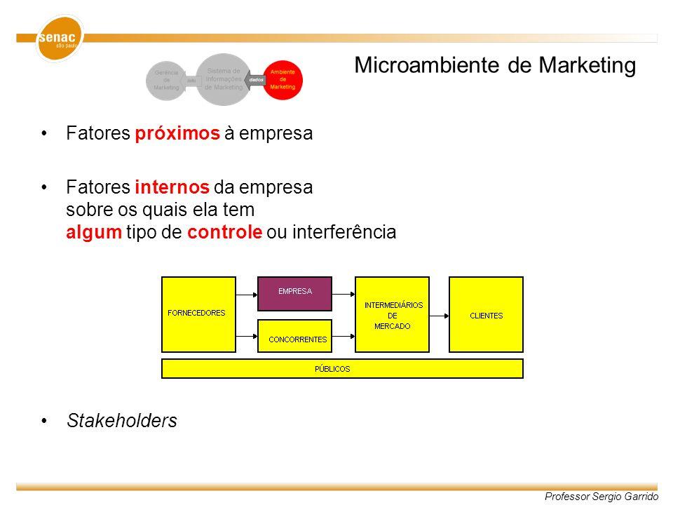 Professor Sergio Garrido Microambiente de Marketing Fatores próximos à empresa Fatores internos da empresa sobre os quais ela tem algum tipo de contro