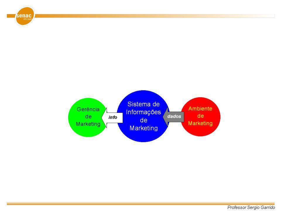 Qual o papel do Marketing dentro da Organização.