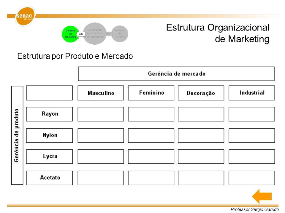 Professor Sergio Garrido Estrutura Organizacional de Marketing Estrutura por Produto e Mercado