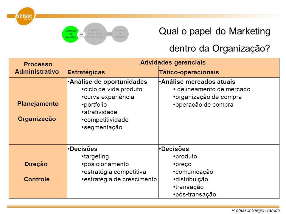 Professor Sergio Garrido Qual o papel do Marketing dentro da Organização? Processo Administrativo Atividades gerenciais EstratégicasTático-operacionai