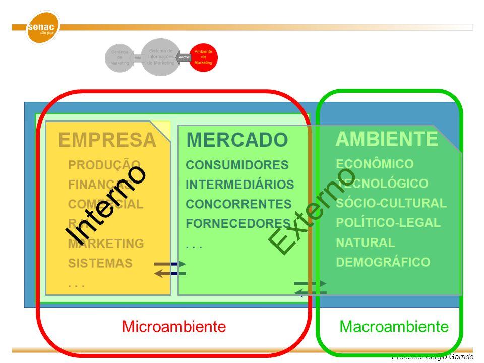 Professor Sergio Garrido Macroambiente de Marketing Fatores externos à empresa sobre os quais ela tem pouco ou nenhum controle Ambiente Tecnológico Ambiente Político- Legal Ambiente Natural Ambiente Demográfico Ambiente Sócio-Cultural Ambiente Econômico