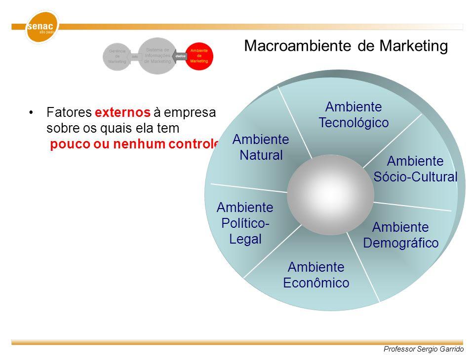 Professor Sergio Garrido Macroambiente de Marketing Fatores externos à empresa sobre os quais ela tem pouco ou nenhum controle Ambiente Tecnológico Am