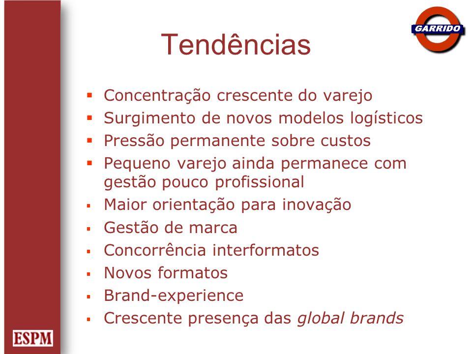 Tendências Concentração crescente do varejo Surgimento de novos modelos logísticos Pressão permanente sobre custos Pequeno varejo ainda permanece com