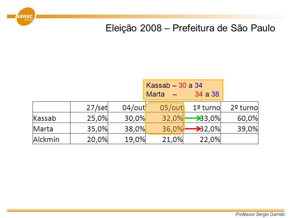 Professor Sergio Garrido 27/set04/out05/out1º turno2º turno Kassab25,0%30,0%32,0%33,0%60,0% Marta35,0%38,0%36,0%32,0%39,0% Alckmin20,0%19,0%21,0%22,0%