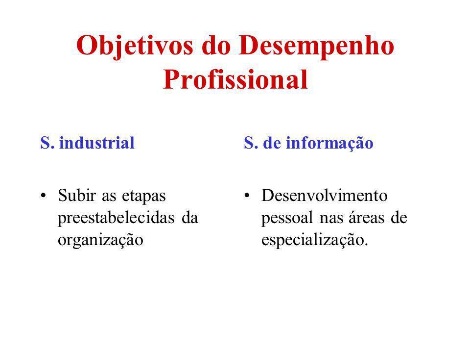 Objetivos do Desempenho Profissional S. industrial Subir as etapas preestabelecidas da organização S. de informação Desenvolvimento pessoal nas áreas