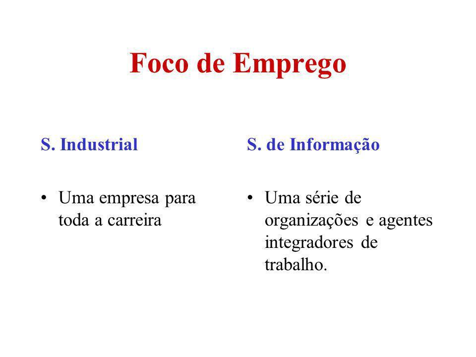 Foco de Emprego S. Industrial Uma empresa para toda a carreira S. de Informação Uma série de organizações e agentes integradores de trabalho.