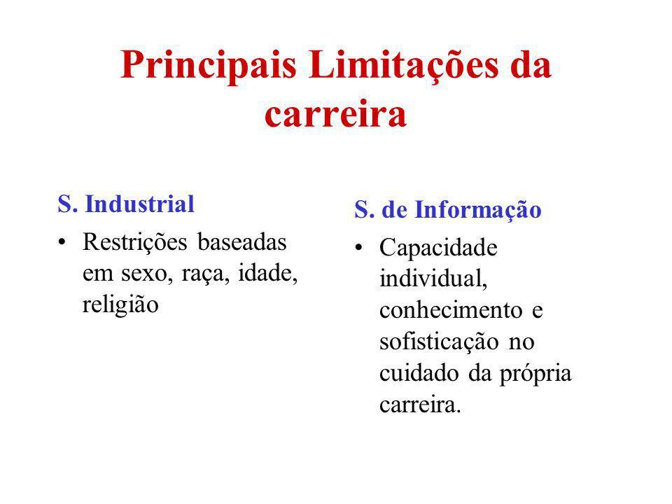Principais Limitações da carreira S. Industrial Restrições baseadas em sexo, raça, idade, religião S. de Informação Capacidade individual, conheciment