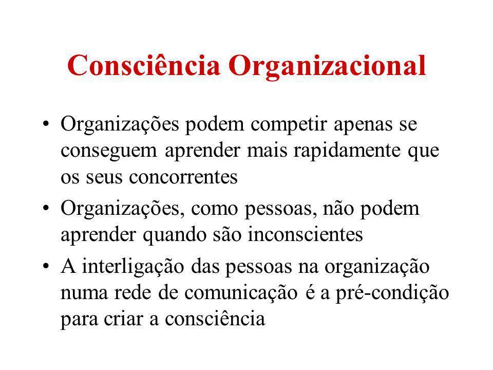 Consciência Organizacional Organizações podem competir apenas se conseguem aprender mais rapidamente que os seus concorrentes Organizações, como pesso