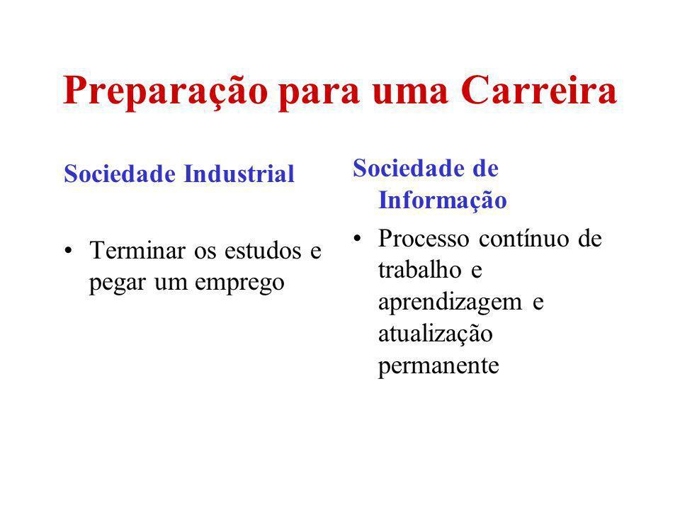 Preparação para uma Carreira Sociedade Industrial Terminar os estudos e pegar um emprego Sociedade de Informação Processo contínuo de trabalho e apren