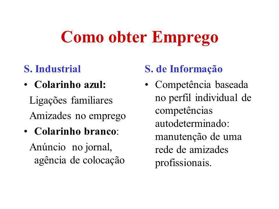 Como obter Emprego S. Industrial Colarinho azul: Ligações familiares Amizades no emprego Colarinho branco: Anúncio no jornal, agência de colocação S.