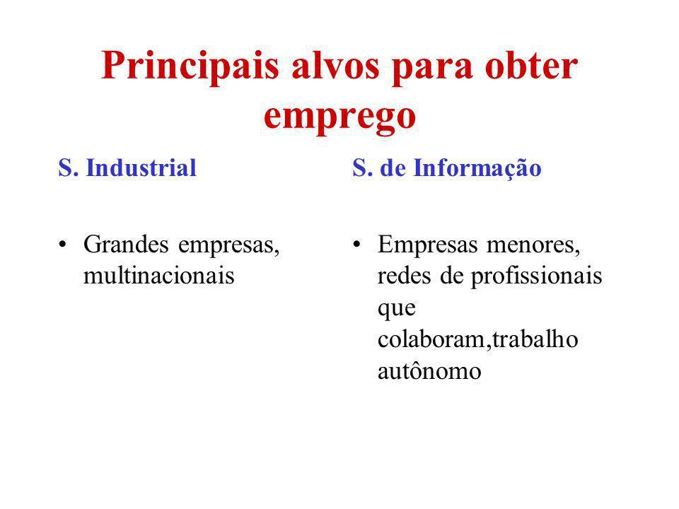Principais alvos para obter emprego S. Industrial Grandes empresas, multinacionais S. de Informação Empresas menores, redes de profissionais que colab
