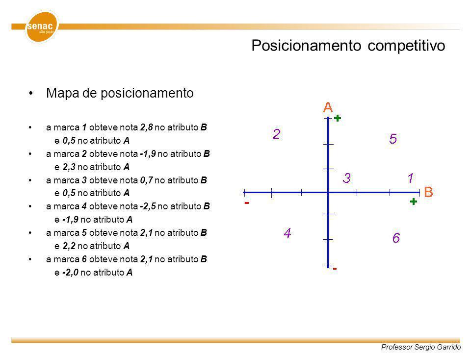 Professor Sergio Garrido Posicionamento competitivo Mapa de posicionamento a marca 1 obteve nota 2,8 no atributo B e 0,5 no atributo A a marca 2 obtev