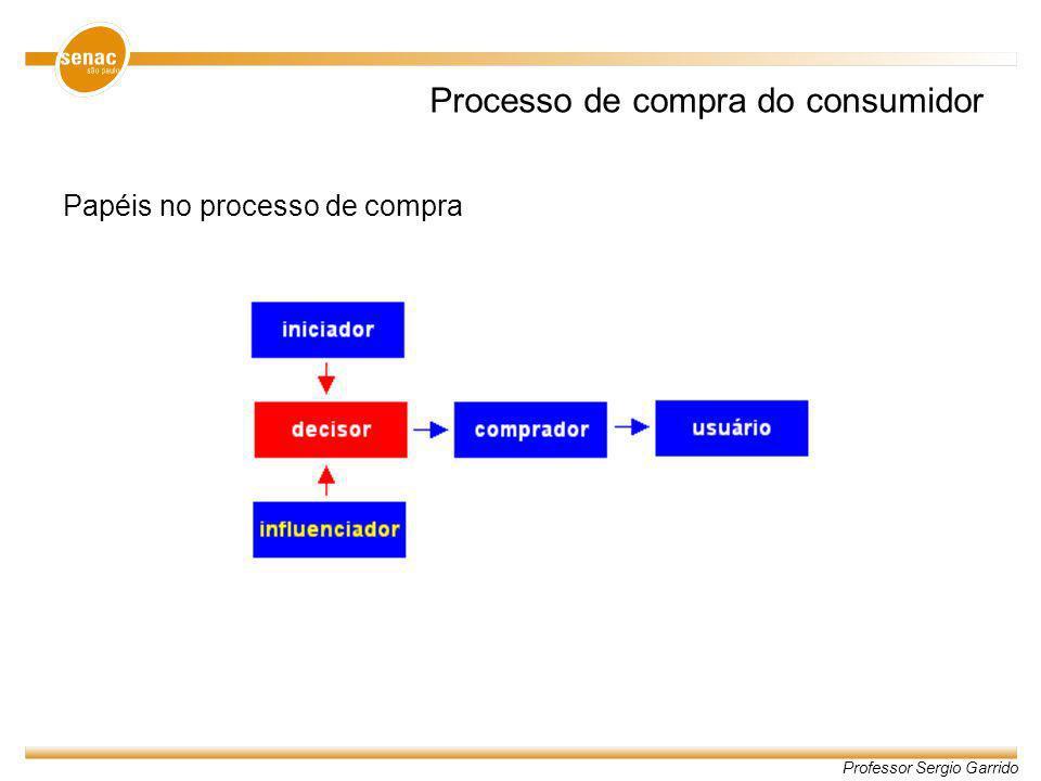 Professor Sergio Garrido Processo de compra do consumidor Papéis no processo de compra