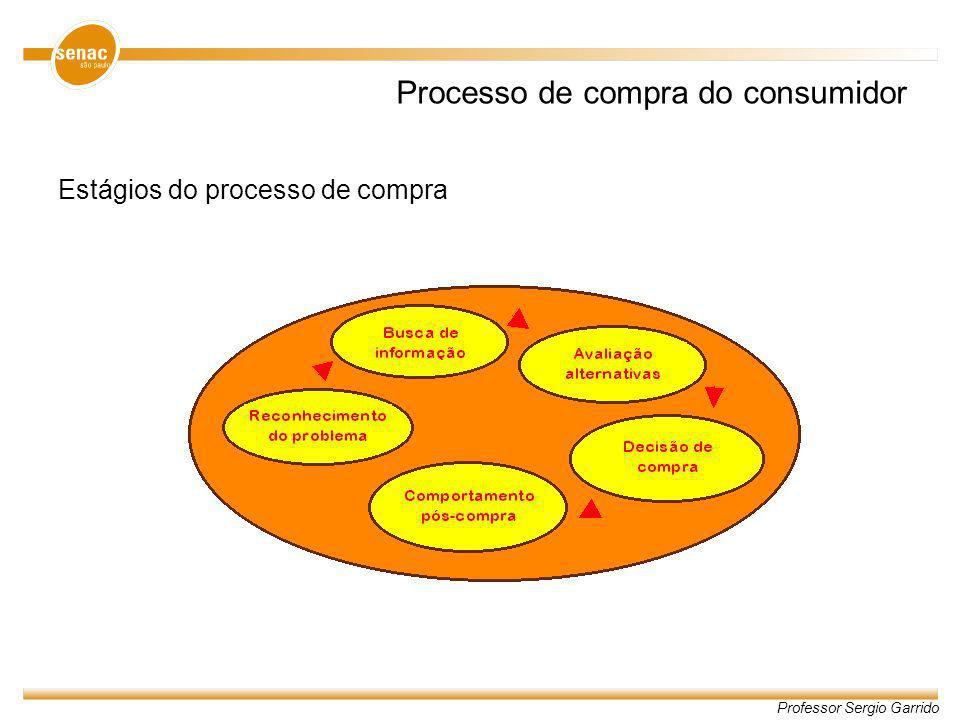 Professor Sergio Garrido Estágios do processo de compra Reconhecimento do problema Busca de informação Avaliação de alternativas Decisão de compra Comportamento pós-compra
