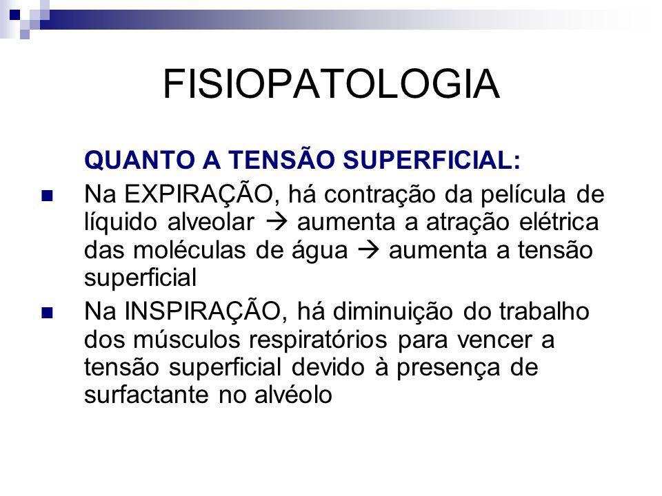 FISIOPATOLOGIA QUANTO A TENSÃO SUPERFICIAL: Na EXPIRAÇÃO, há contração da película de líquido alveolar aumenta a atração elétrica das moléculas de águ