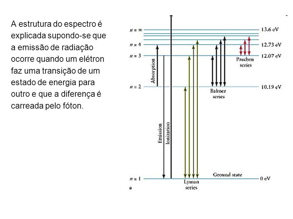 A estrutura do espectro é explicada supondo-se que a emissão de radiação ocorre quando um elétron faz uma transição de um estado de energia para outro e que a diferença é carreada pelo fóton.