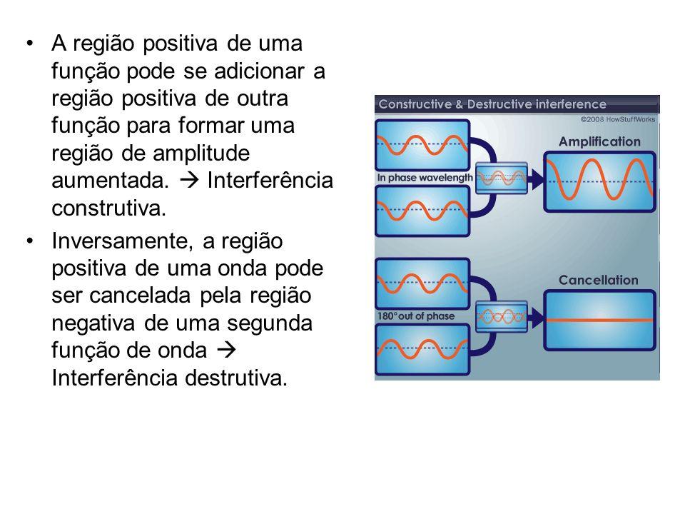 A região positiva de uma função pode se adicionar a região positiva de outra função para formar uma região de amplitude aumentada. Interferência const