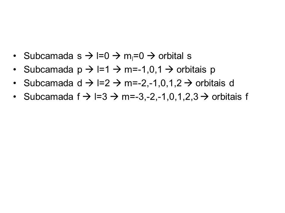 Subcamada s l=0 m l =0 orbital s Subcamada p l=1 m=-1,0,1 orbitais p Subcamada d l=2 m=-2,-1,0,1,2 orbitais d Subcamada f l=3 m=-3,-2,-1,0,1,2,3 orbit