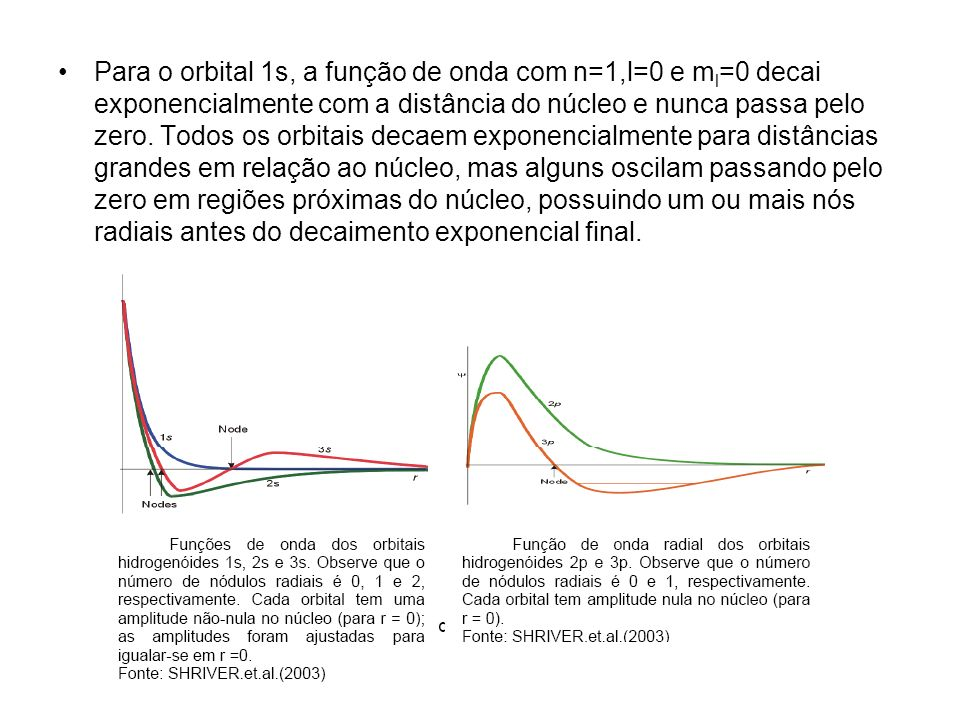 Para o orbital 1s, a função de onda com n=1,l=0 e m l =0 decai exponencialmente com a distância do núcleo e nunca passa pelo zero.