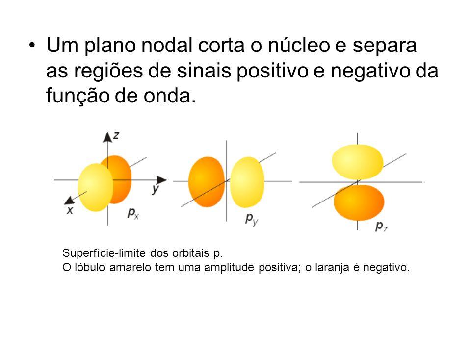 Um plano nodal corta o núcleo e separa as regiões de sinais positivo e negativo da função de onda. Superfície-limite dos orbitais p. O lóbulo amarelo