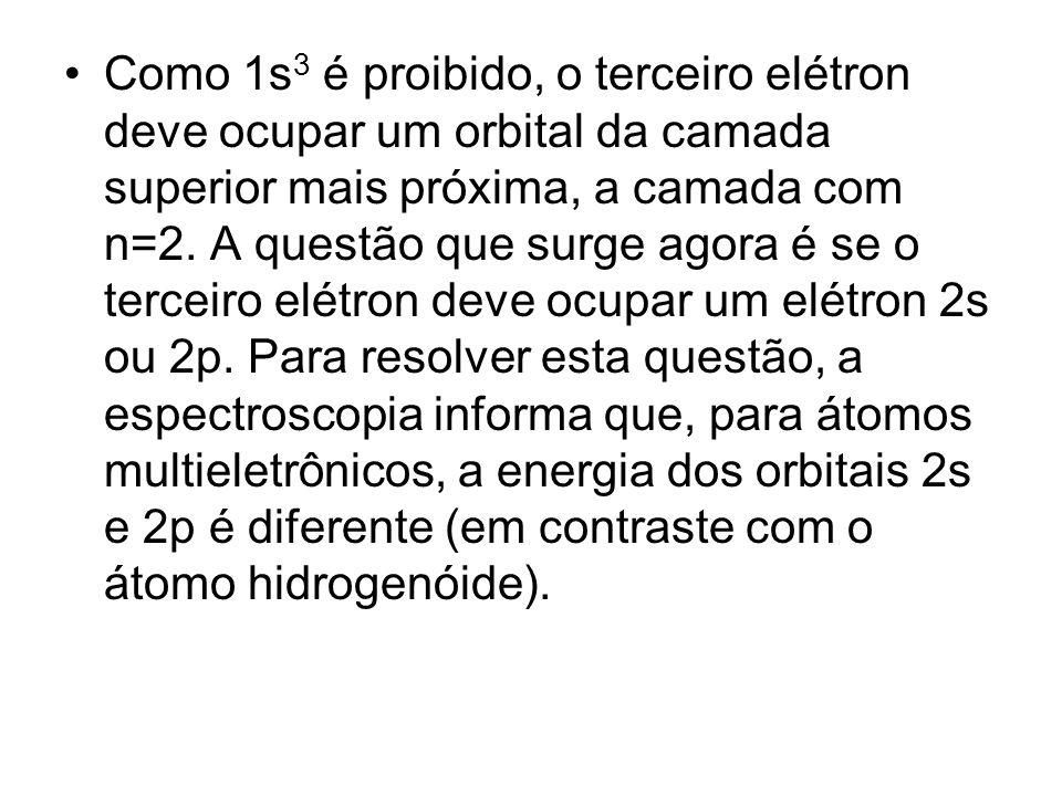 Como 1s 3 é proibido, o terceiro elétron deve ocupar um orbital da camada superior mais próxima, a camada com n=2.