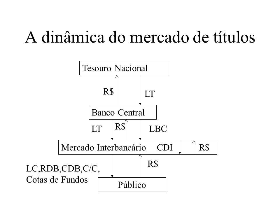 Tesouro Nacional Banco Central Mercado Interbancário Público R$ LC,RDB,CDB,C/C, Cotas de Fundos CDIR$ LTLBC R$ LT A dinâmica do mercado de títulos