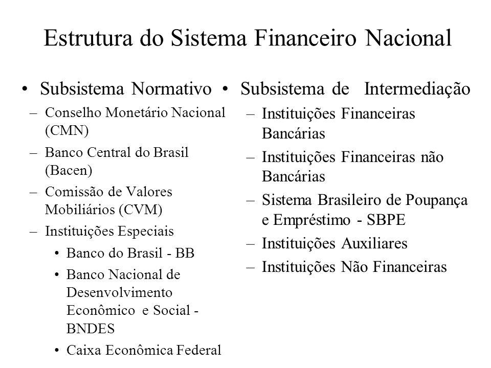 Estrutura do Sistema Financeiro Nacional Subsistema Normativo –Conselho Monetário Nacional (CMN) –Banco Central do Brasil (Bacen) –Comissão de Valores